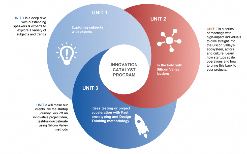 Innovation Catalyst Program