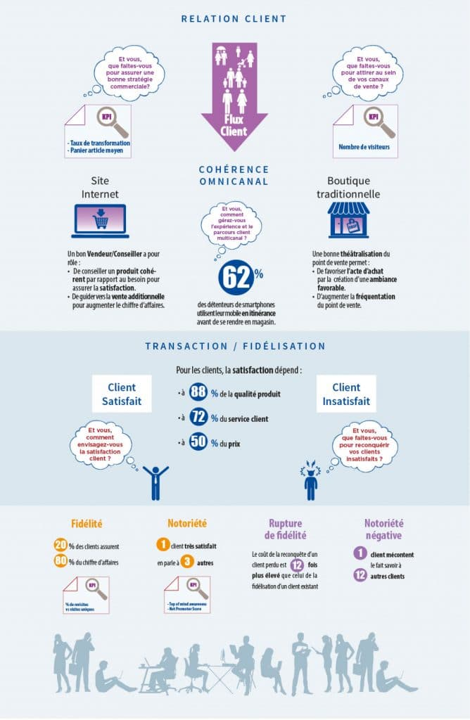 Infographie Relation client