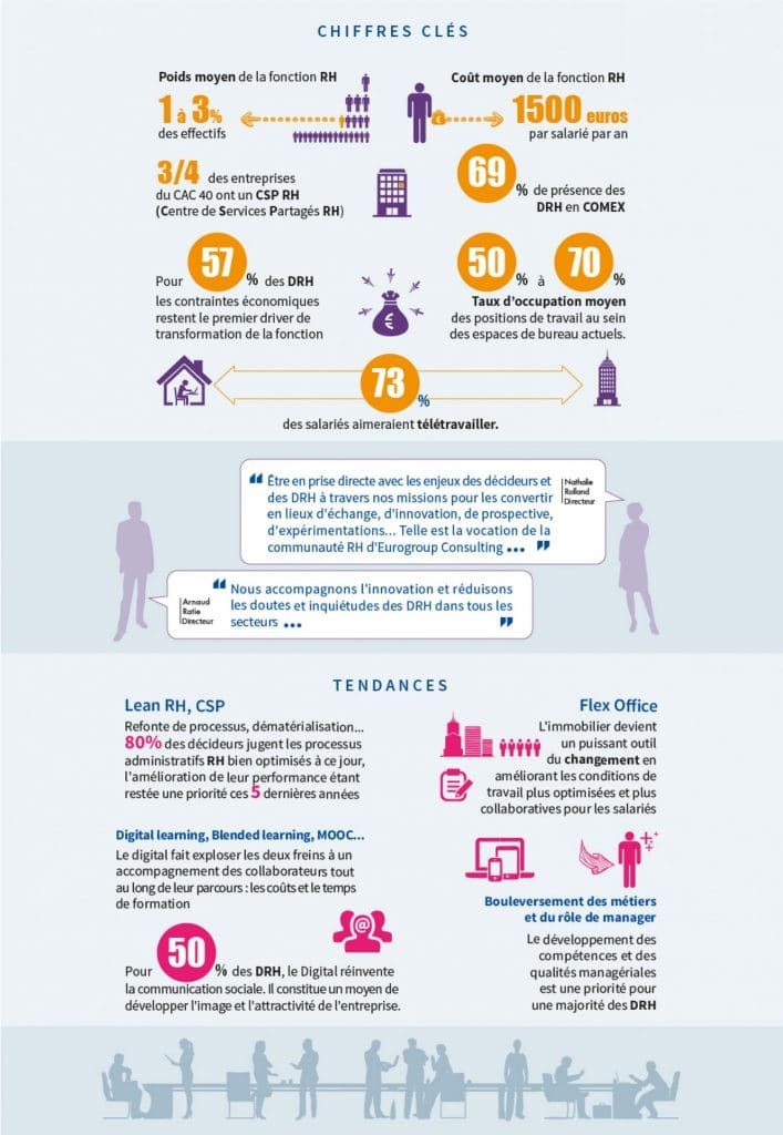 Ressources humaines - Infographie