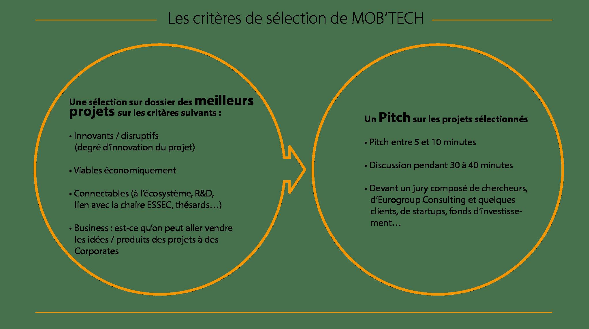 Les critères de sélection de MOB'TECH