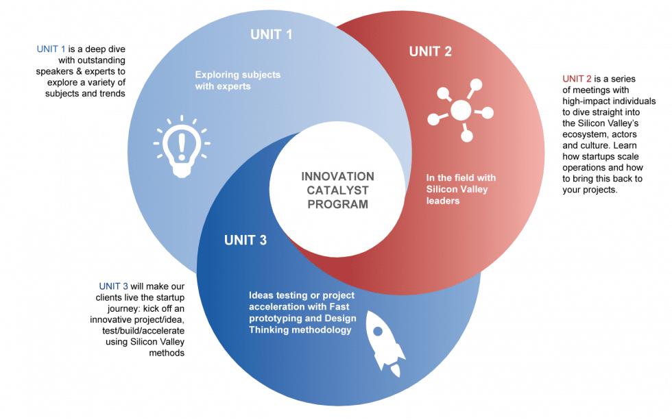Innovation Catalyst Program
