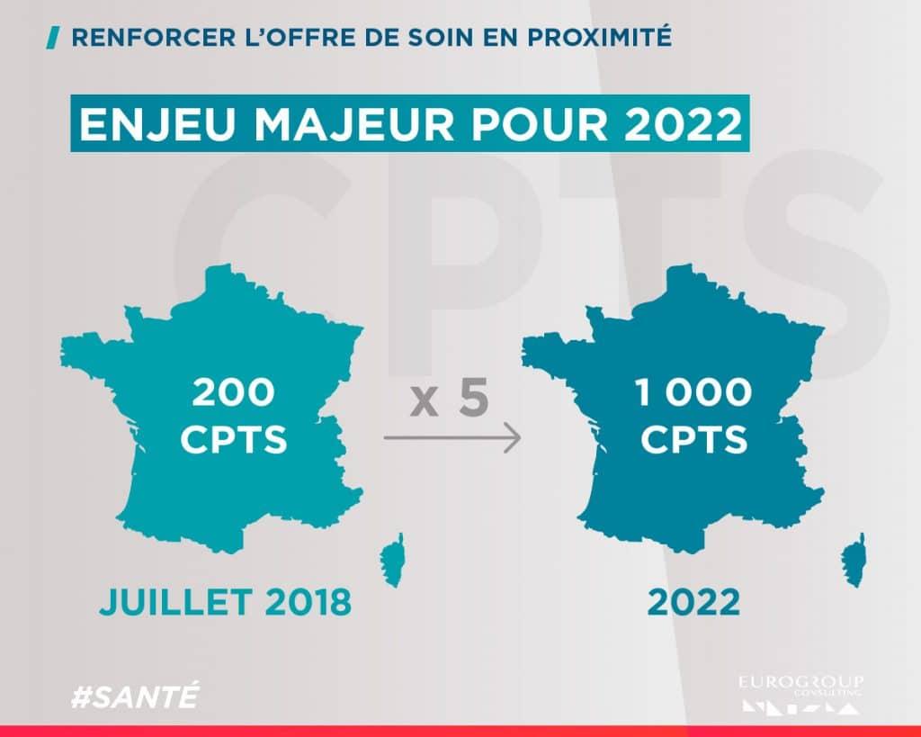CPTS : un enjeu majeur pour 2022