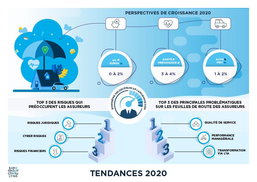 Baromètre des décideurs de l'assurance : tendances 2020