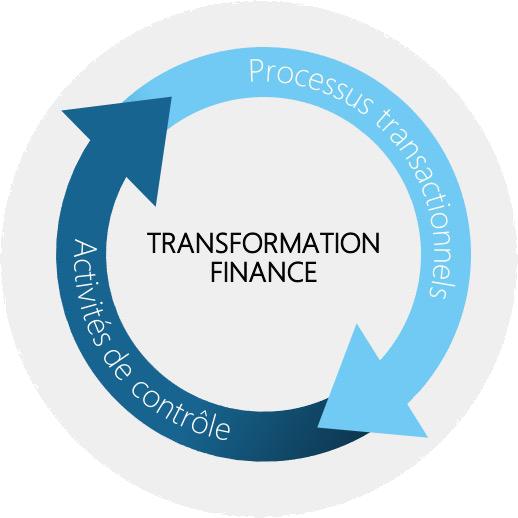 Transformation du secteur de la finance - Eurogroup Consulting